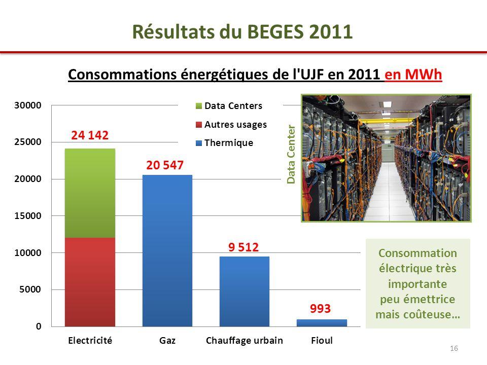 16 Résultats du BEGES 2011 Consommations énergétiques de l UJF en 2011 en MWh 20 547 24 142 9 512 993 Data Center Consommation électrique très importante peu émettrice mais coûteuse…