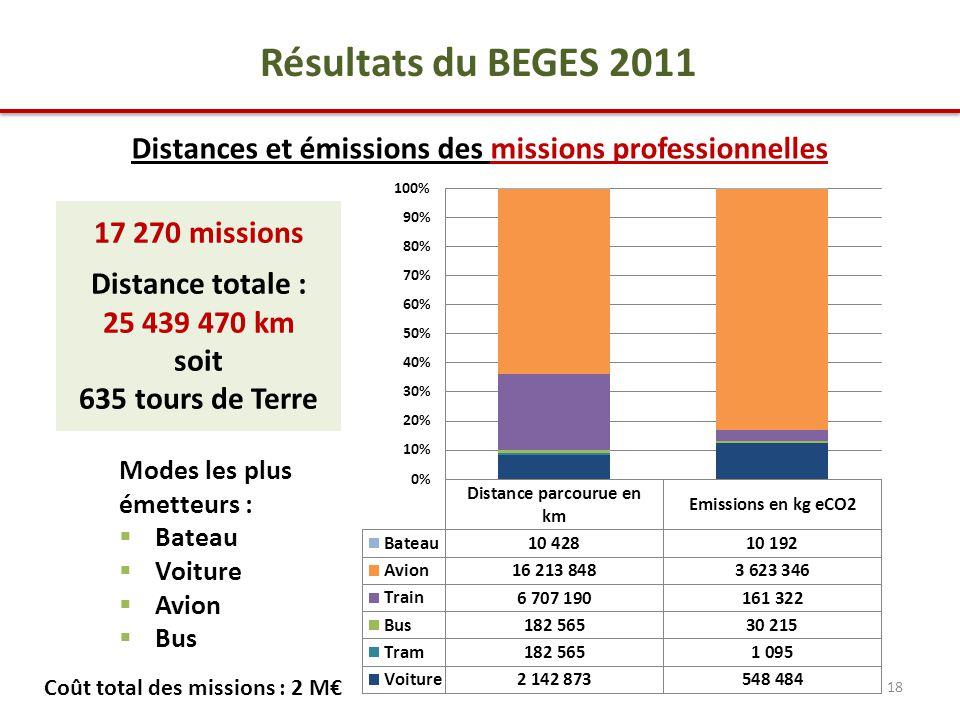 18 Résultats du BEGES 2011 17 270 missions Distance totale : 25 439 470 km soit 635 tours de Terre Distances et émissions des missions professionnelles Modes les plus émetteurs :  Bateau  Voiture  Avion  Bus Coût total des missions : 2 M€