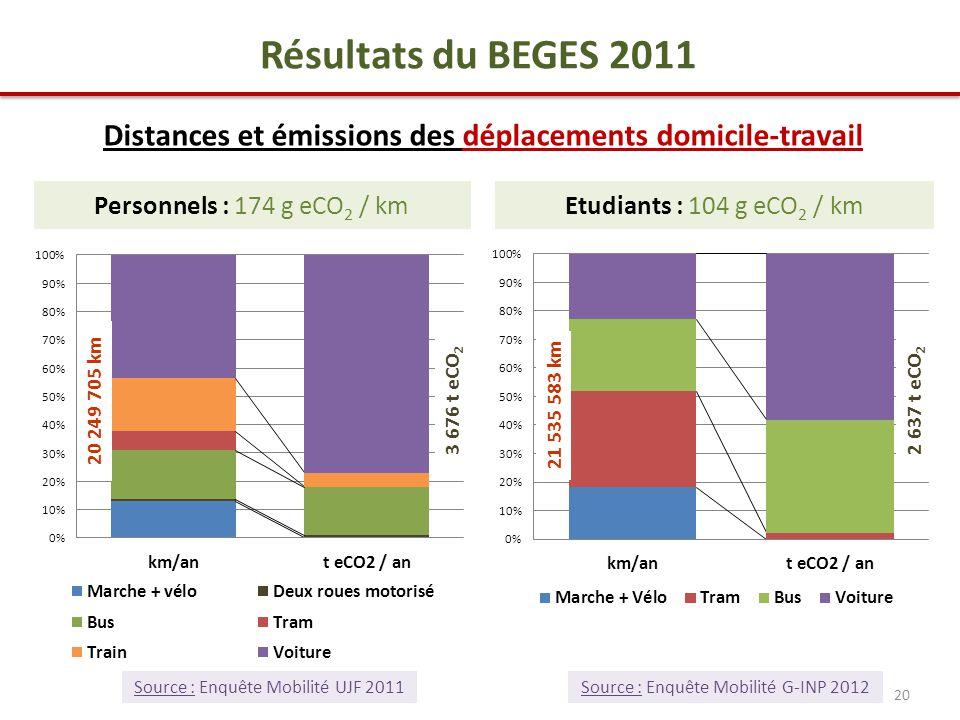 Etudiants : 104 g eCO 2 / kmPersonnels : 174 g eCO 2 / km 20 Résultats du BEGES 2011 Distances et émissions des déplacements domicile-travail 20 249 705 km 21 535 583 km 3 676 t eCO 2 2 637 t eCO 2 Source : Enquête Mobilité UJF 2011 Source : Enquête Mobilité G-INP 2012
