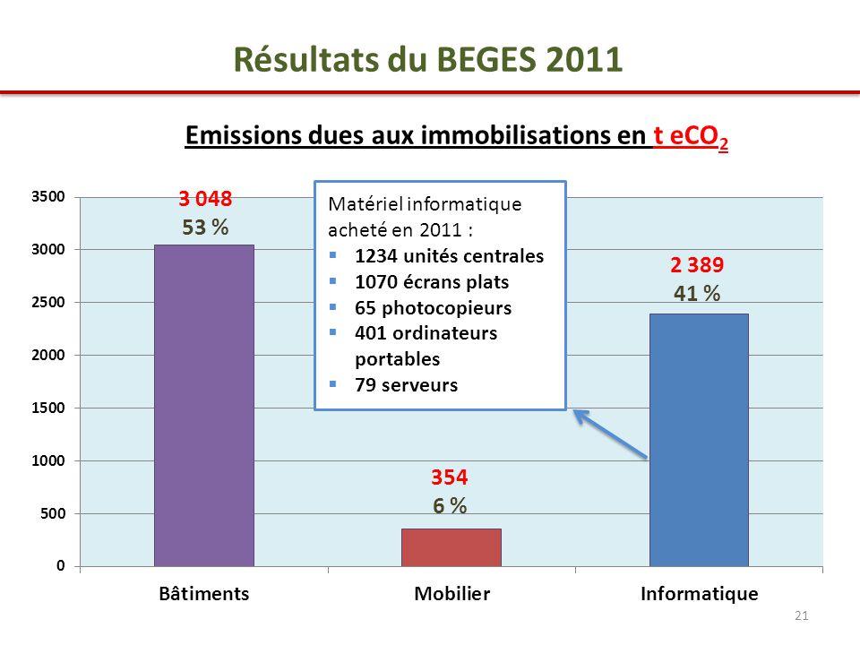 21 3 048 53 % 354 6 % 2 389 41 % Résultats du BEGES 2011 Emissions dues aux immobilisations en t eCO 2 Matériel informatique acheté en 2011 :  1234 unités centrales  1070 écrans plats  65 photocopieurs  401 ordinateurs portables  79 serveurs