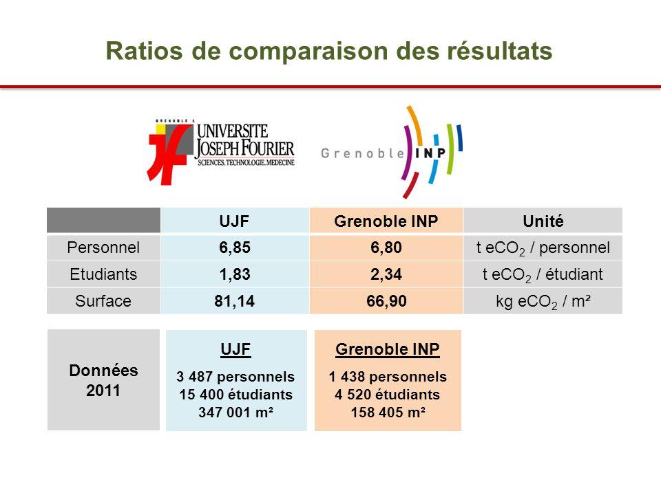 Ratios de comparaison des résultats UJFGrenoble INPUnité Personnel6,856,80t eCO 2 / personnel Etudiants1,832,34t eCO 2 / étudiant Surface81,1466,90kg eCO 2 / m² UJF 3 487 personnels 15 400 étudiants 347 001 m² Grenoble INP 1 438 personnels 4 520 étudiants 158 405 m² Données 2011