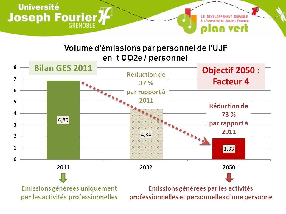 Volume d émissions par personnel de l UJF en t CO2e / personnel Réduction de 37 % par rapport à 2011 Réduction de 73 % par rapport à 2011 Emissions générées uniquement par les activités professionnelles Emissions générées par les activités professionnelles et personnelles d'une personne Objectif 2050 : Facteur 4 Bilan GES 2011