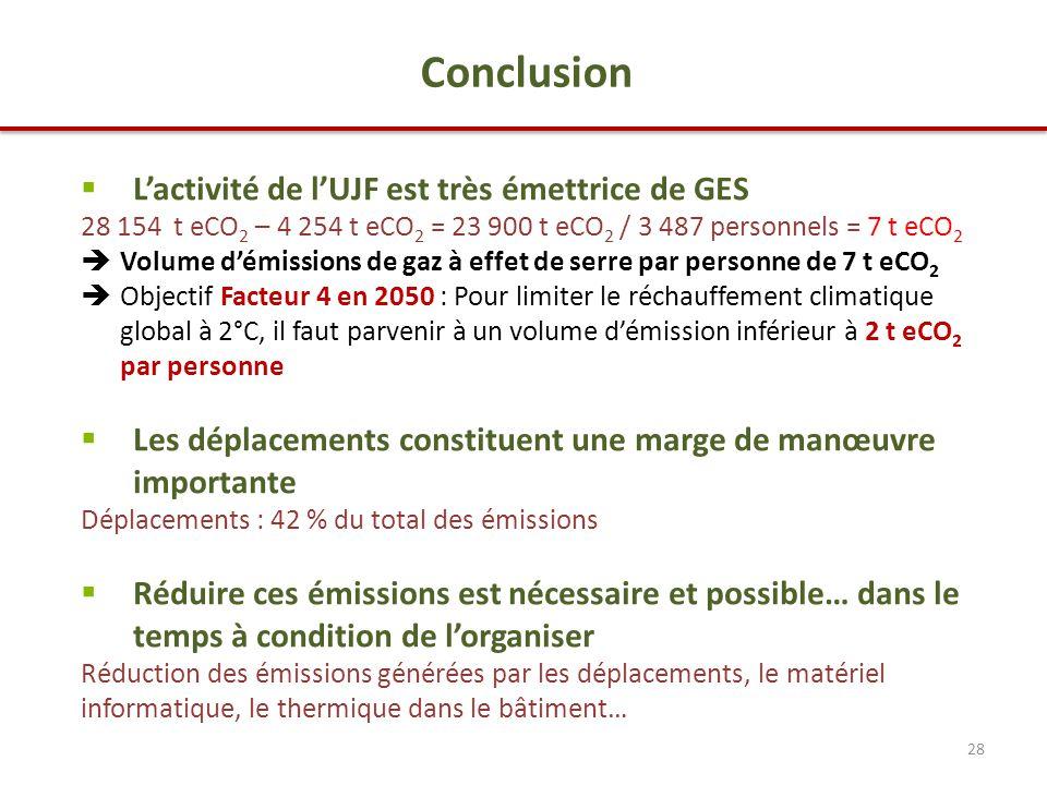 28  L'activité de l'UJF est très émettrice de GES 28 154 t eCO 2 – 4 254 t eCO 2 = 23 900 t eCO 2 / 3 487 personnels = 7 t eCO 2  Volume d'émissions de gaz à effet de serre par personne de 7 t eCO 2  Objectif Facteur 4 en 2050 : Pour limiter le réchauffement climatique global à 2°C, il faut parvenir à un volume d'émission inférieur à 2 t eCO 2 par personne  Les déplacements constituent une marge de manœuvre importante Déplacements : 42 % du total des émissions  Réduire ces émissions est nécessaire et possible… dans le temps à condition de l'organiser Réduction des émissions générées par les déplacements, le matériel informatique, le thermique dans le bâtiment… Conclusion