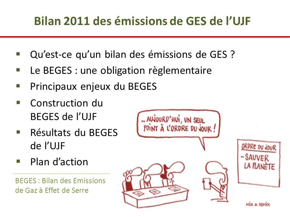 3 Bilan 2011 des émissions de GES de l'UJF  Qu'est-ce qu'un bilan des émissions de GES .