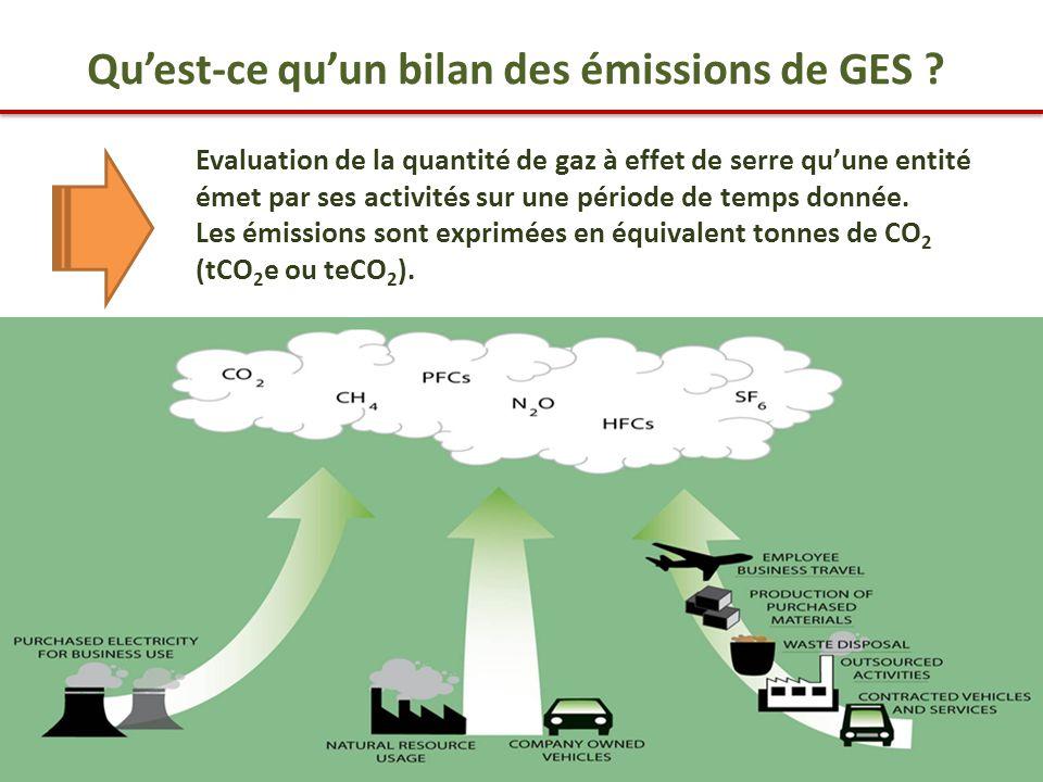 Qu'est-ce qu'un bilan des émissions de GES .