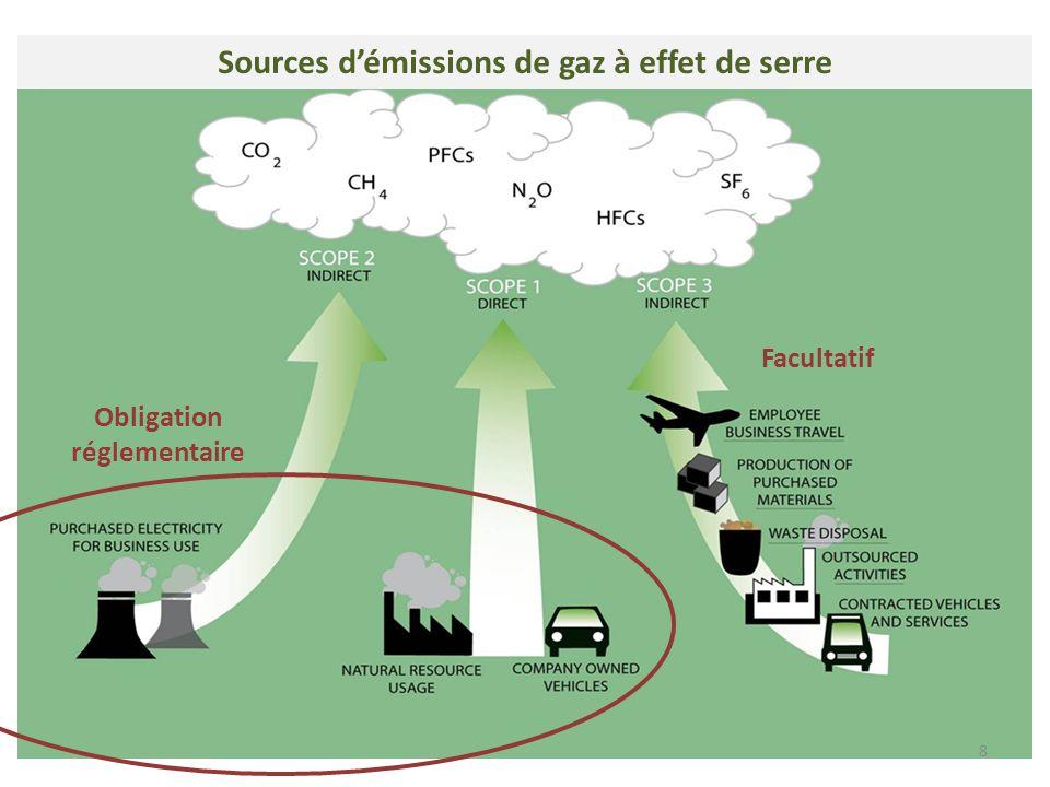 8 Obligation réglementaire Facultatif Sources d'émissions de gaz à effet de serre