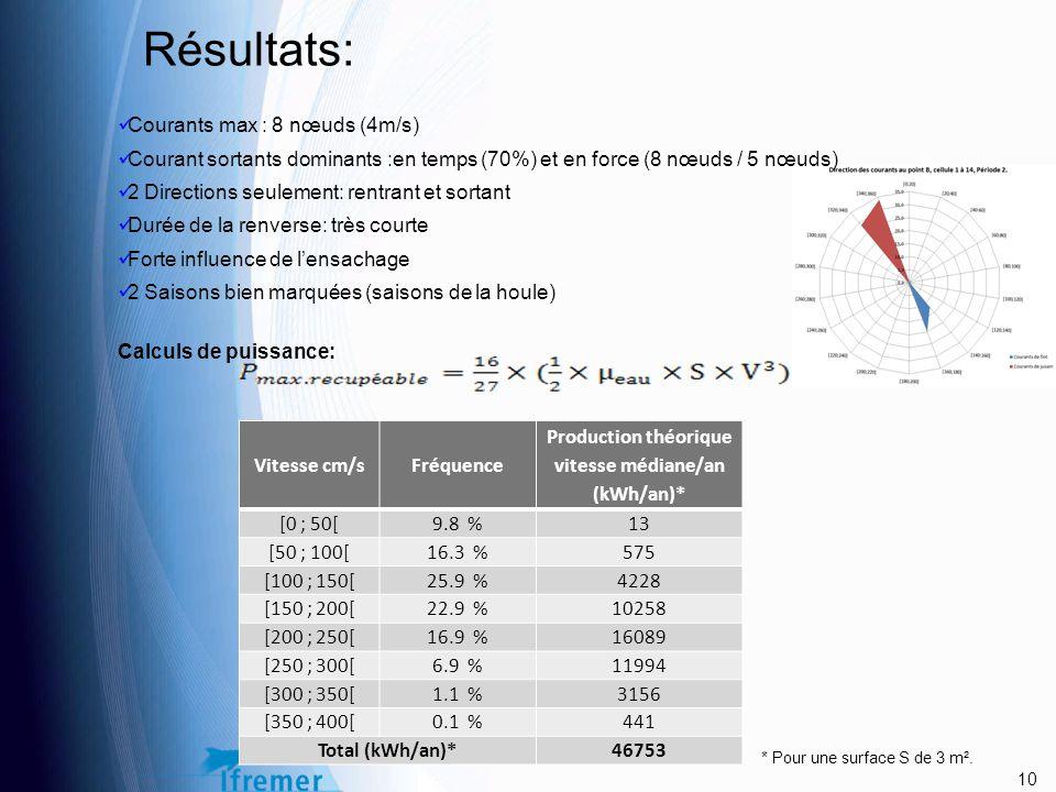 Résultats: Courants max : 8 nœuds (4m/s) Courant sortants dominants :en temps (70%) et en force (8 nœuds / 5 nœuds) 2 Directions seulement: rentrant et sortant Durée de la renverse: très courte Forte influence de l'ensachage 2 Saisons bien marquées (saisons de la houle) Calculs de puissance: 10 Vitesse cm/sFréquence Production théorique vitesse médiane/an (kWh/an)* [0 ; 50[9.8 % 13 [50 ; 100[16.3 % 575 [100 ; 150[25.9 % 4228 [150 ; 200[22.9 % 10258 [200 ; 250[16.9 % 16089 [250 ; 300[6.9 % 11994 [300 ; 350[1.1 % 3156 [350 ; 400[0.1 % 441 Total (kWh/an)*46753 * Pour une surface S de 3 m².