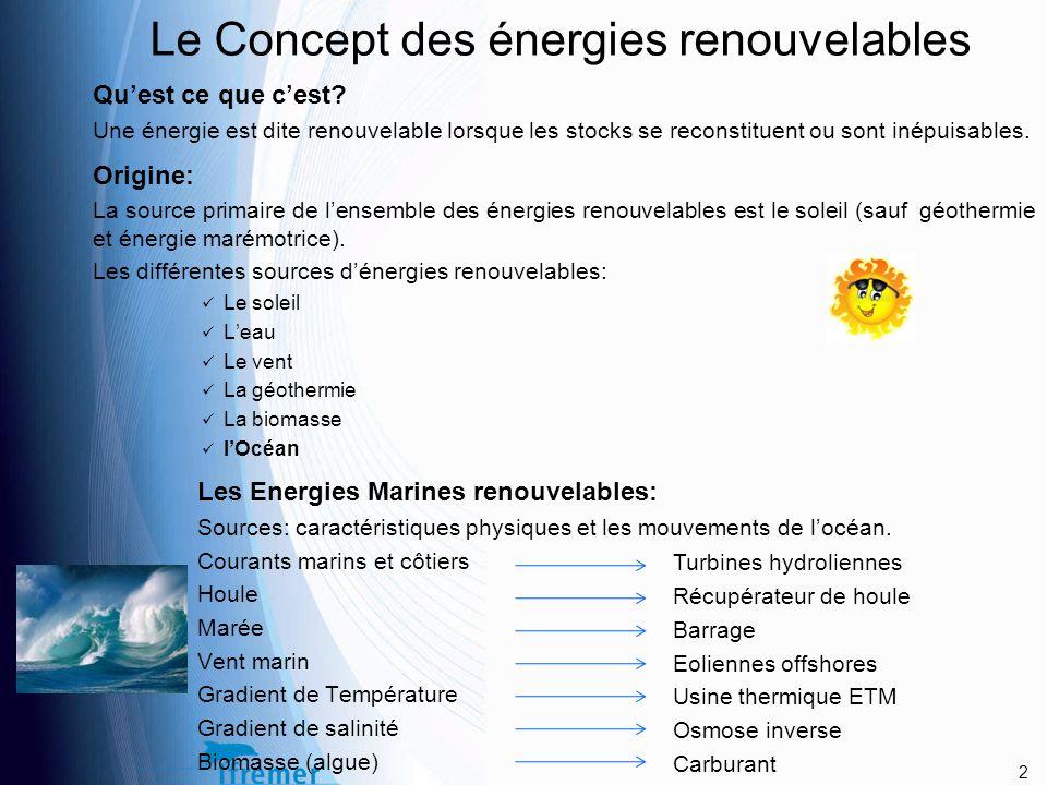 Le Concept des énergies renouvelables Qu'est ce que c'est.