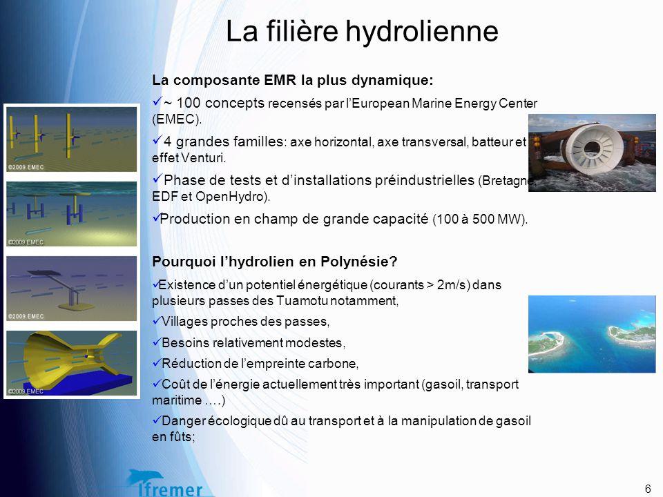La filière hydrolienne La composante EMR la plus dynamique: ~ 100 concepts recensés par l'European Marine Energy Center (EMEC).