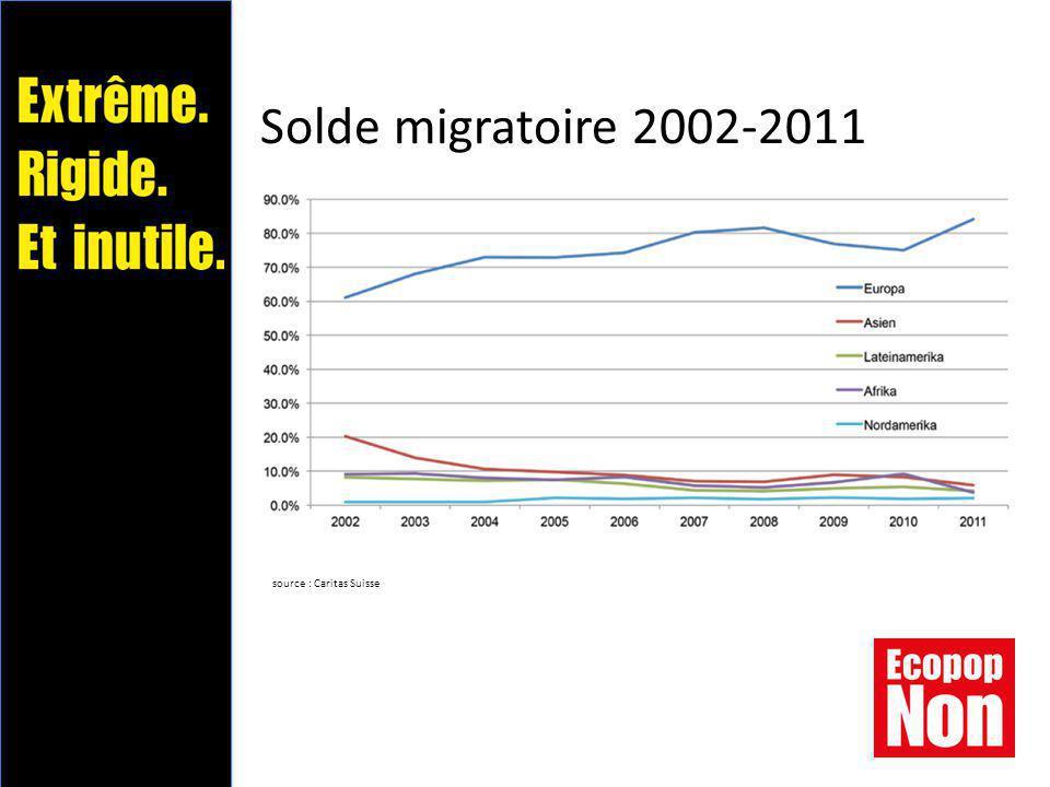 Solde migratoire 2002-2011 source : Caritas Suisse