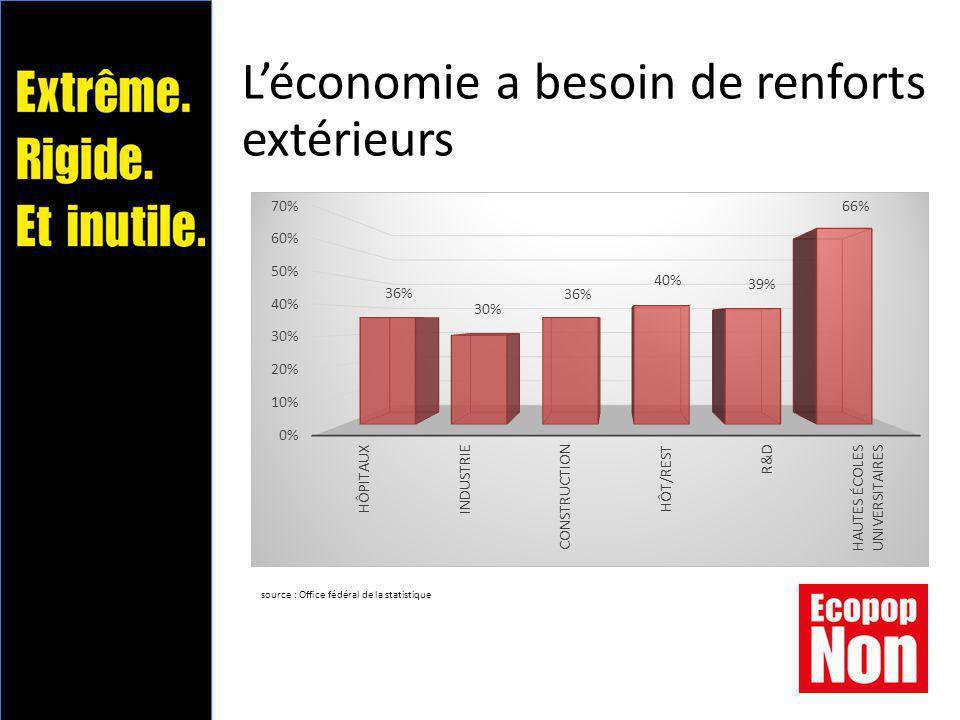 L'économie a besoin de renforts extérieurs source : Office fédéral de la statistique