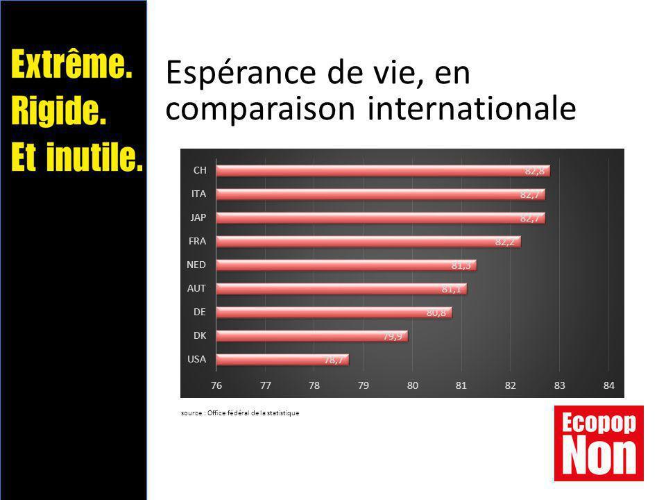 Espérance de vie, en comparaison internationale source : Office fédéral de la statistique