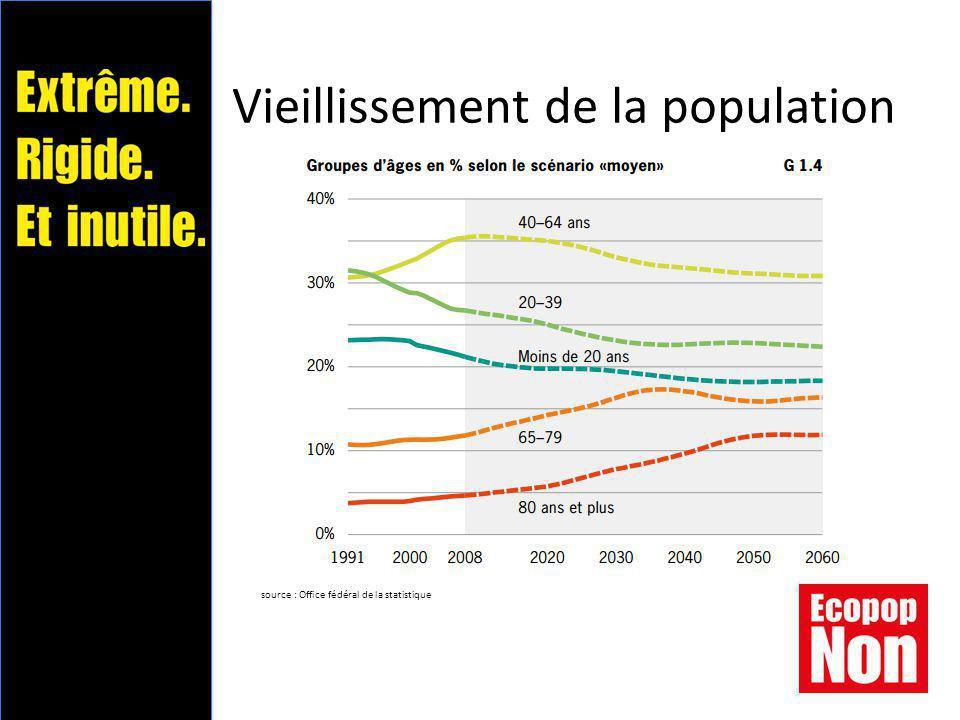 Vieillissement de la population source : Office fédéral de la statistique