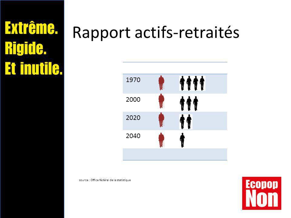 Rapport actifs-retraités 1970 2000 2020 2040 source : Office fédéral de la statistique