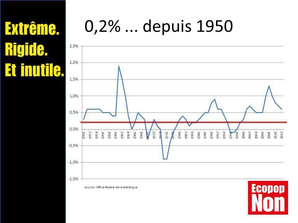 0,2%... depuis 1950 source : Office fédéral de la statistique