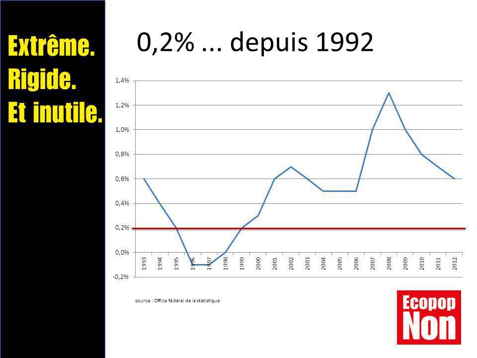 Taux de natalité en Suisse source : Office fédéral de la statistique
