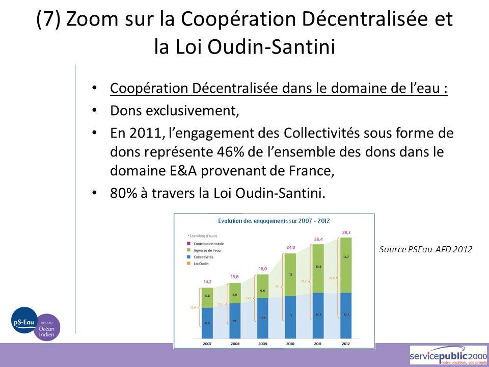 Coopération Décentralisée dans le domaine de l'eau : Dons exclusivement, En 2011, l'engagement des Collectivités sous forme de dons représente 46% de