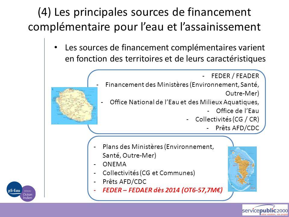 -FEDER / FEADER -Financement des Ministères (Environnement, Santé, Outre-Mer) -Office National de l'Eau et des Milieux Aquatiques, -Office de l'Eau -C