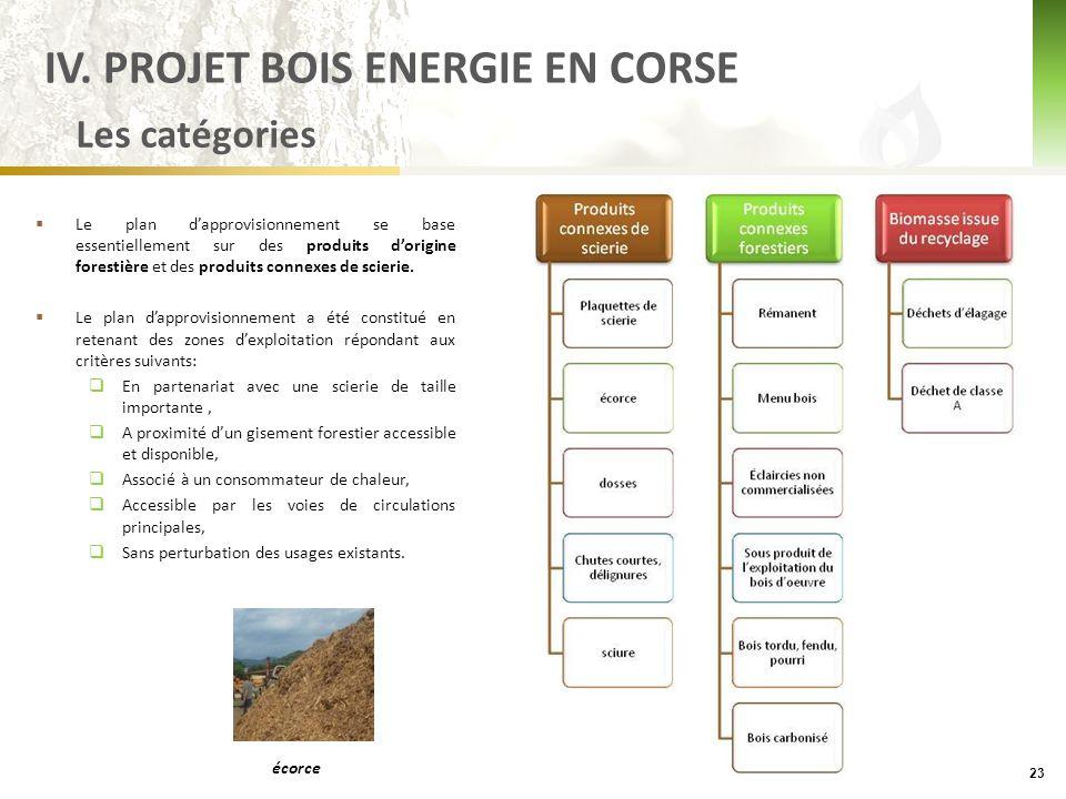  Le plan d'approvisionnement se base essentiellement sur des produits d'origine forestière et des produits connexes de scierie.