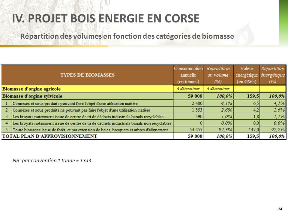 Répartition des volumes en fonction des catégories de biomasse 24 IV.