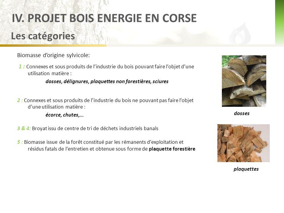 Les catégories Biomasse d'origine sylvicole: 1 : Connexes et sous produits de l'industrie du bois pouvant faire l'objet d'une utilisation matière : dosses, délignures, plaquettes non forestières, sciures 2 : Connexes et sous produits de l'industrie du bois ne pouvant pas faire l'objet d'une utilisation matière : écorce, chutes,… 3 & 4: Broyat issu de centre de tri de déchets industriels banals 5 : Biomasse issue de la forêt constitué par les rémanents d'exploitation et résidus fatals de l'entretien et obtenue sous forme de plaquette forestière dosses plaquettes IV.
