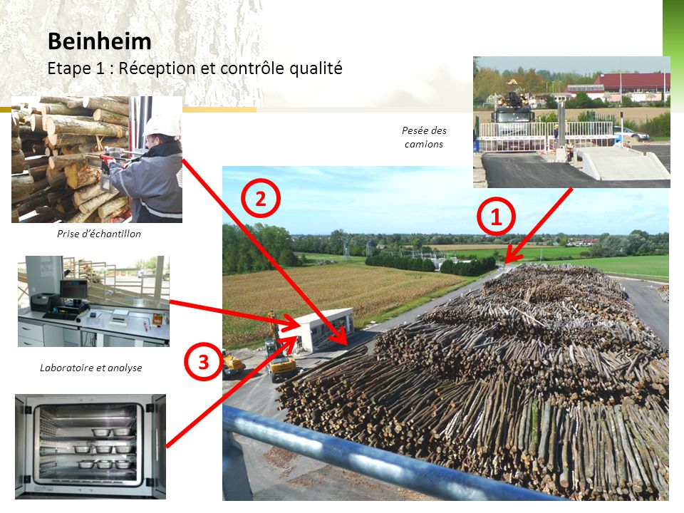  1 2 3 4 Déchargement des camions Alimentation du broyeur Création du stock plaquette Beinheim Etape 2: transformation en biocombustible