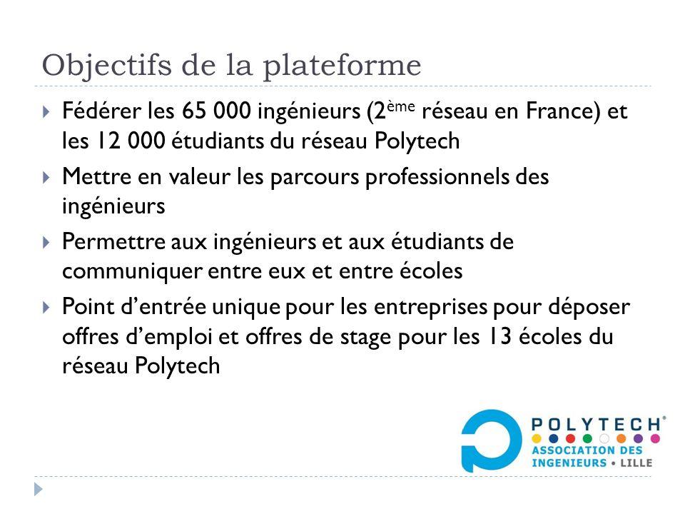 Objectifs de la plateforme  Fédérer les 65 000 ingénieurs (2 ème réseau en France) et les 12 000 étudiants du réseau Polytech  Mettre en valeur les parcours professionnels des ingénieurs  Permettre aux ingénieurs et aux étudiants de communiquer entre eux et entre écoles  Point d'entrée unique pour les entreprises pour déposer offres d'emploi et offres de stage pour les 13 écoles du réseau Polytech
