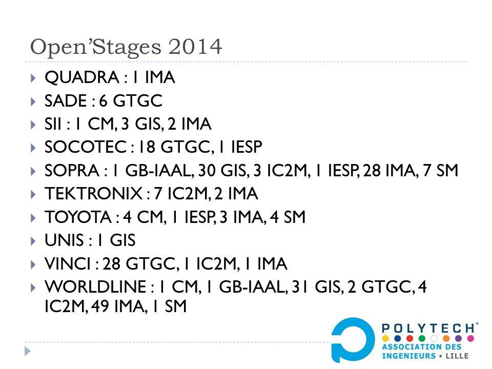 Open'Stages 2014  QUADRA : 1 IMA  SADE : 6 GTGC  SII : 1 CM, 3 GIS, 2 IMA  SOCOTEC : 18 GTGC, 1 IESP  SOPRA : 1 GB-IAAL, 30 GIS, 3 IC2M, 1 IESP, 28 IMA, 7 SM  TEKTRONIX : 7 IC2M, 2 IMA  TOYOTA : 4 CM, 1 IESP, 3 IMA, 4 SM  UNIS : 1 GIS  VINCI : 28 GTGC, 1 IC2M, 1 IMA  WORLDLINE : 1 CM, 1 GB-IAAL, 31 GIS, 2 GTGC, 4 IC2M, 49 IMA, 1 SM