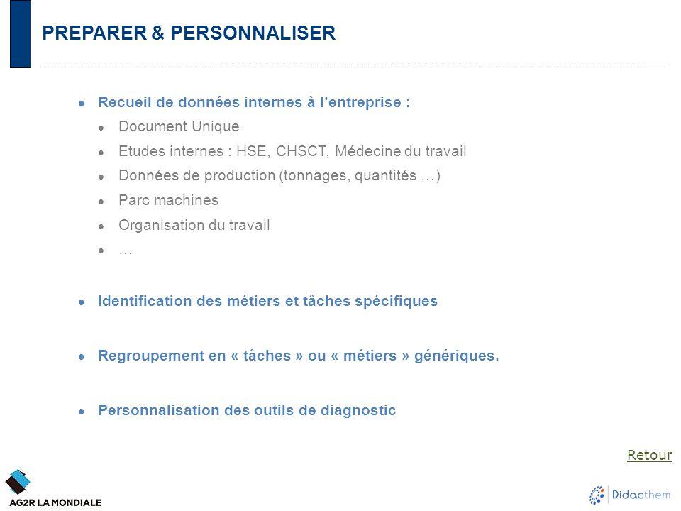PREPARER & PERSONNALISER Recueil de données internes à l'entreprise : Document Unique Etudes internes : HSE, CHSCT, Médecine du travail Données de pro