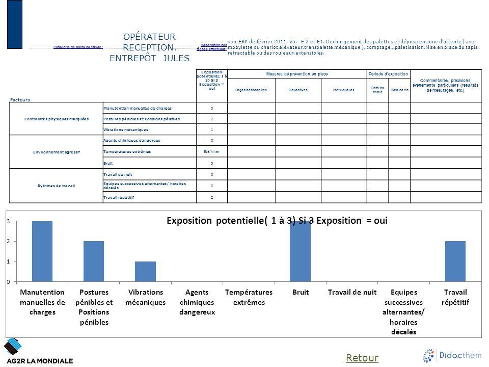 Catégorie de poste de travail : OPÉRATEUR RECEPTION. ENTREPÔT JULES Description des tâches effectuées : voir ERP de février 2011. V5. E 2 et E1. Decha