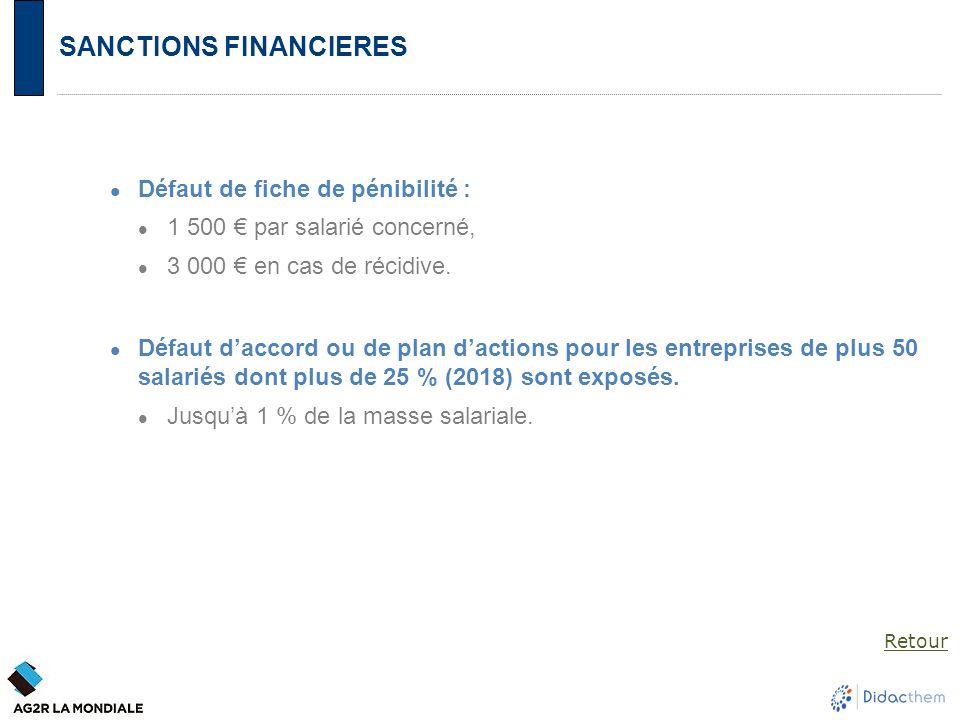 SANCTIONS FINANCIERES Défaut de fiche de pénibilité : 1 500 € par salarié concerné, 3 000 € en cas de récidive. Défaut d'accord ou de plan d'actions p