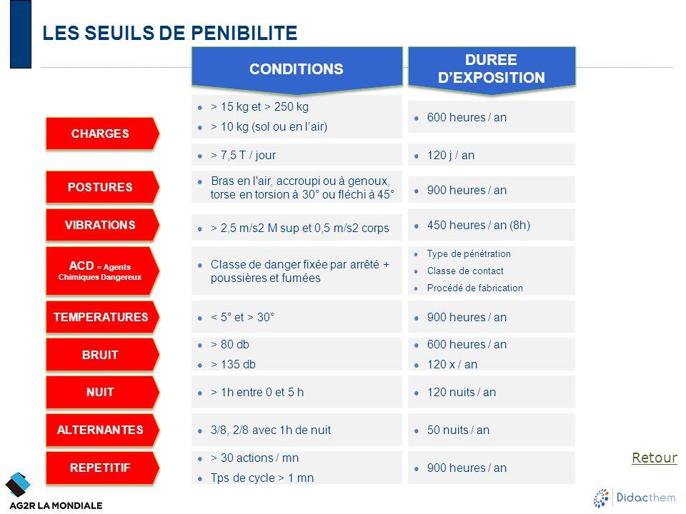 LES SEUILS DE PENIBILITE > 15 kg et > 250 kg > 10 kg (sol ou en l'air) 600 heures / an > 2,5 m/s2 M sup et 0,5 m/s2 corps 450 heures / an (8h) 30° 900