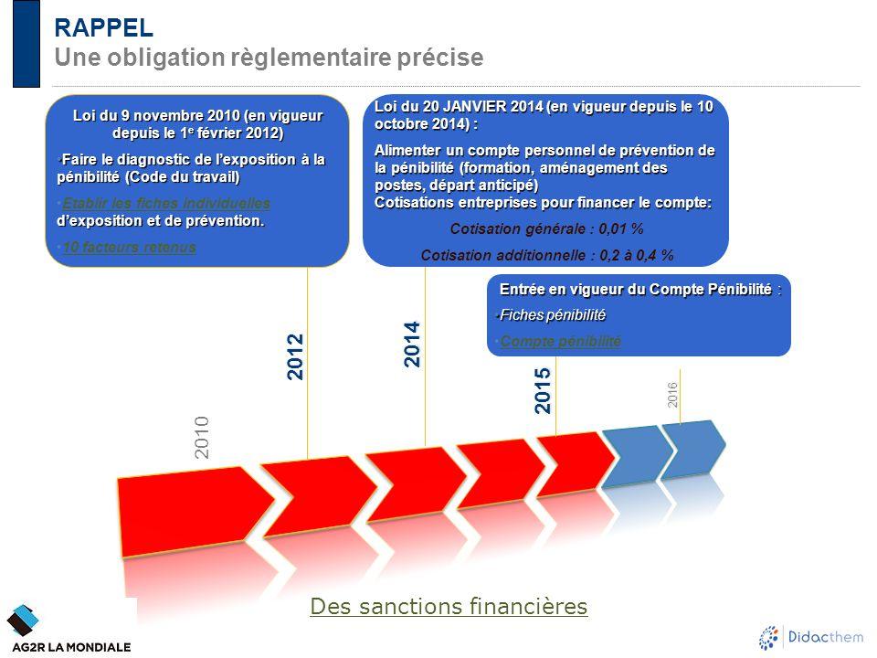 RAPPEL Une obligation règlementaire précise 2012 2014 2015 2016 Loi du 9 novembre 2010 (en vigueur depuis le 1 e février 2012) Faire le diagnostic de