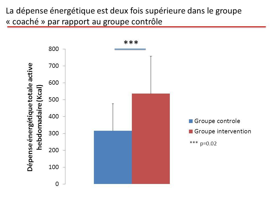 *** La dépense énergétique est deux fois supérieure dans le groupe « coaché » par rapport au groupe contrôle *** p=0.02