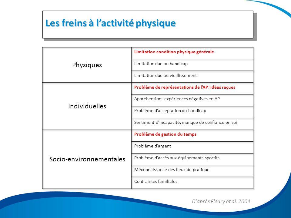 5 Les freins à l'activité physique D'après Fleury et al. 2004