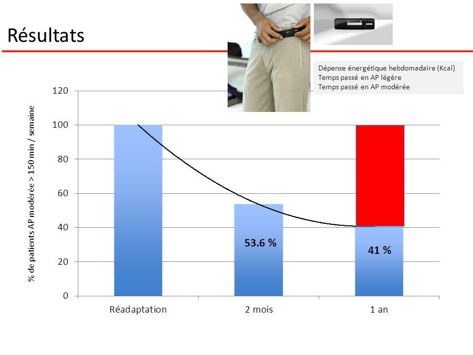 Résultats 53.6 % 41 % Dépense énergétique hebdomadaire (Kcal) Temps passé en AP légère Temps passé en AP modérée