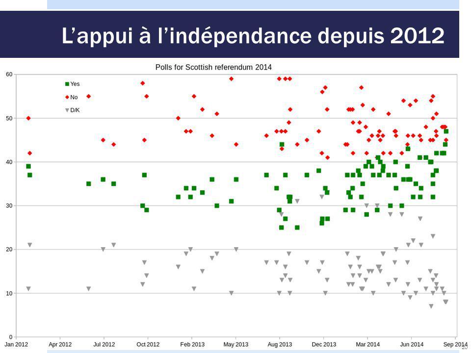 L'appui à l'indépendance depuis 2012 20
