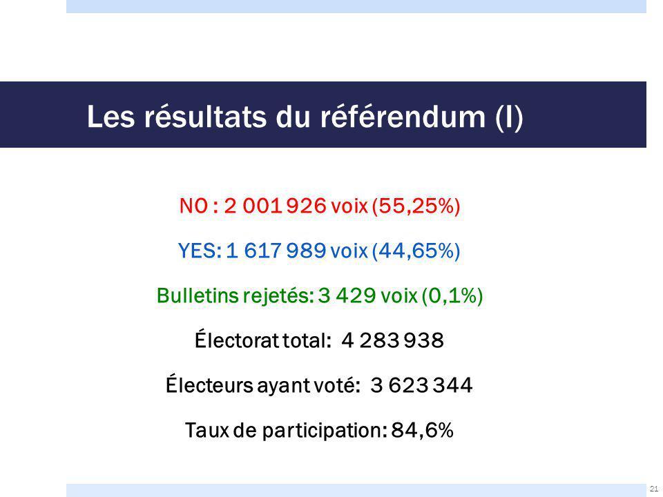 Les résultats du référendum (I) NO : 2 001 926 voix (55,25%) YES: 1 617 989 voix (44,65%) Bulletins rejetés: 3 429 voix (0,1%) Électorat total: 4 283 938 Électeurs ayant voté: 3 623 344 Taux de participation: 84,6% 21