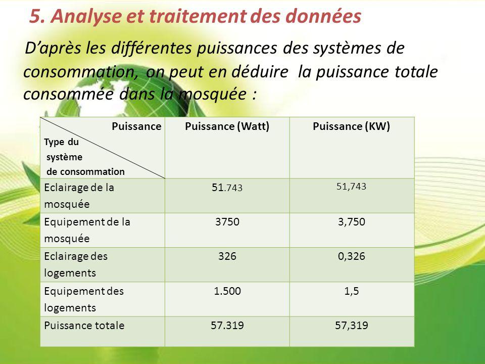 5. Analyse et traitement des données D'après les différentes puissances des systèmes de consommation, on peut en déduire la puissance totale consommée