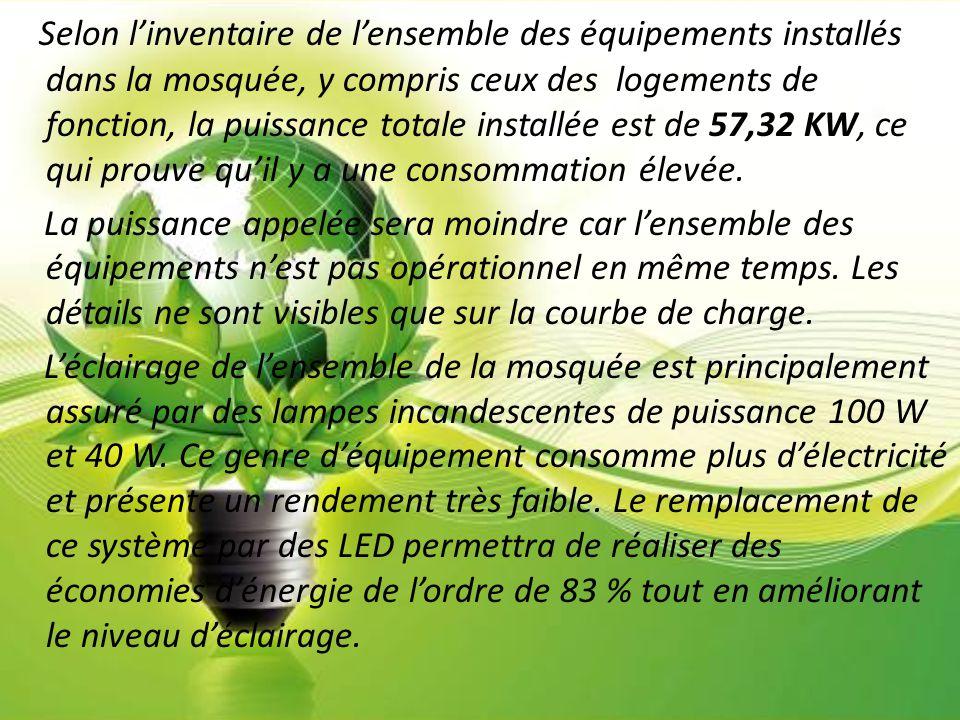 Selon l'inventaire de l'ensemble des équipements installés dans la mosquée, y compris ceux des logements de fonction, la puissance totale installée es