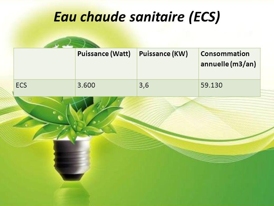 Eau chaude sanitaire (ECS) Puissance (Watt)Puissance (KW) Consommation annuelle (m3/an) ECS3.6003,659.130