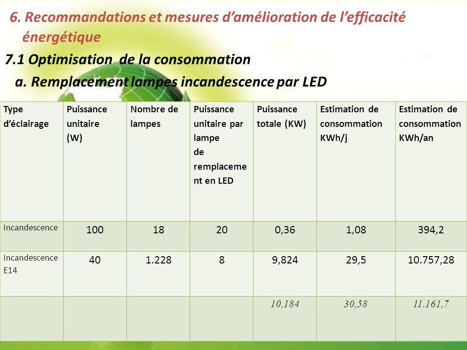 6. Recommandations et mesures d'amélioration de l'efficacité énergétique 7.1 Optimisation de la consommation a. Remplacement lampes incandescence par