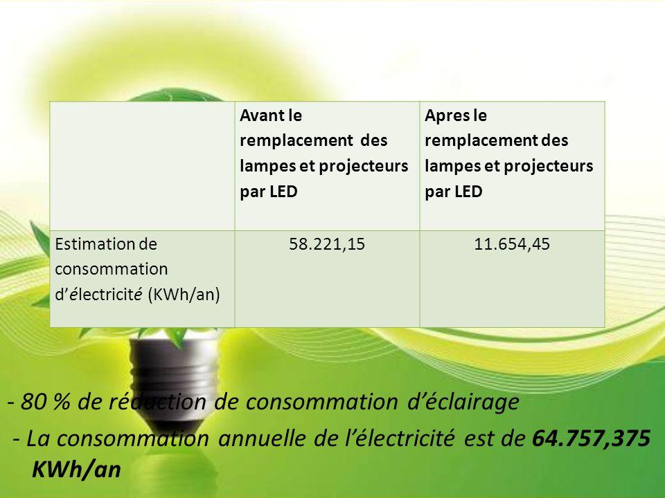 - 80 % de réduction de consommation d'éclairage - La consommation annuelle de l'électricité est de 64.757,375 KWh/an Avant le remplacement des lampes