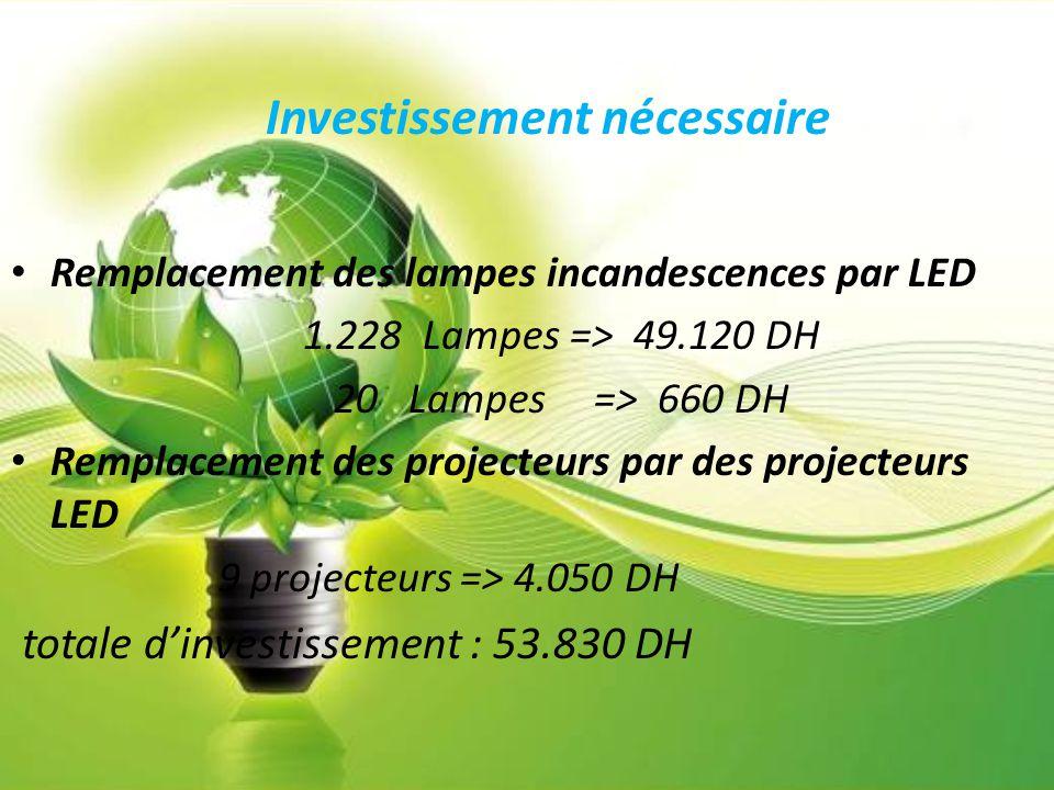 Investissement nécessaire Remplacement des lampes incandescences par LED 1.228 Lampes => 49.120 DH 20 Lampes => 660 DH Remplacement des projecteurs pa