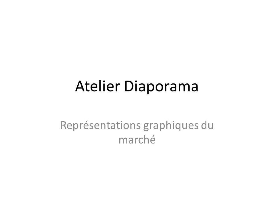 Atelier Diaporama Représentations graphiques du marché