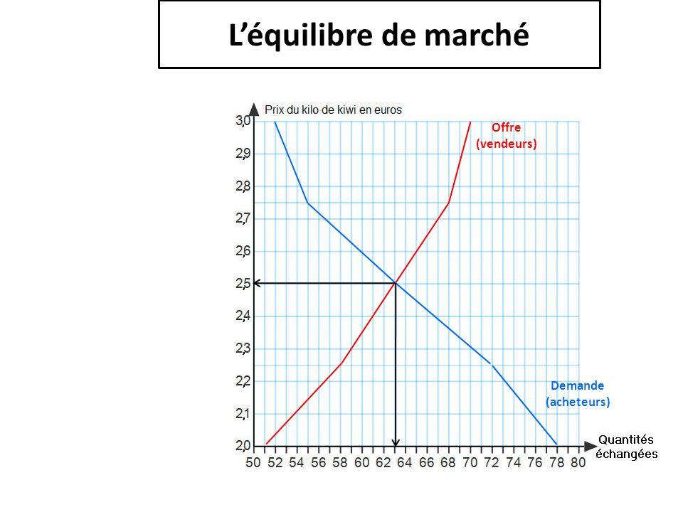 L'équilibre de marché Offre (vendeurs) Demande (acheteurs)