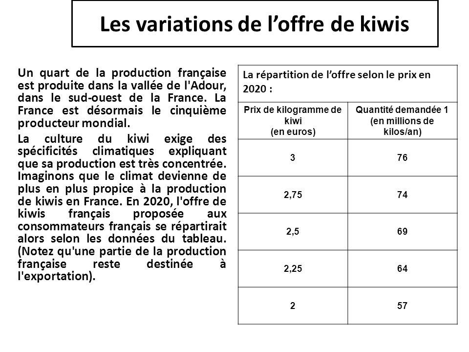 Les variations de l'offre de kiwis Un quart de la production française est produite dans la vallée de l'Adour, dans le sud-ouest de la France. La Fran