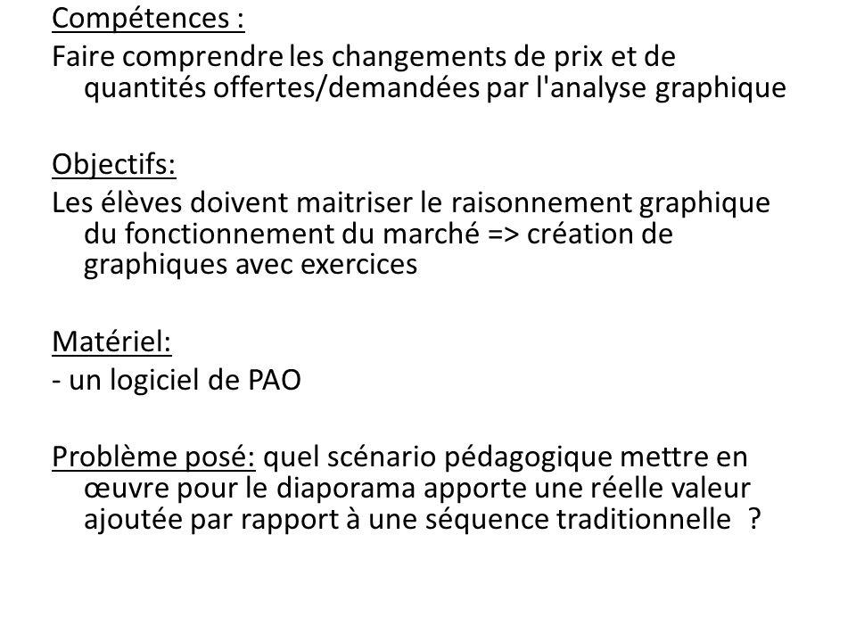 Compétences : Faire comprendre les changements de prix et de quantités offertes/demandées par l'analyse graphique Objectifs: Les élèves doivent maitri