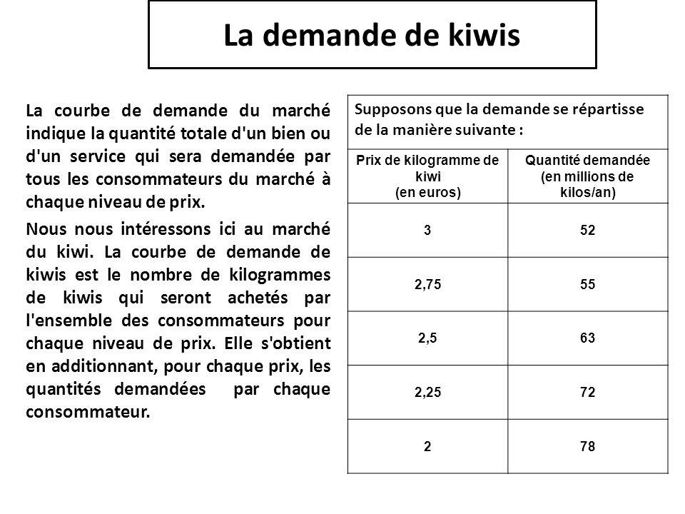 La demande de kiwis La courbe de demande du marché indique la quantité totale d'un bien ou d'un service qui sera demandée par tous les consommateurs d
