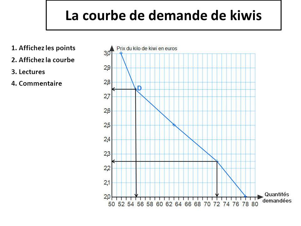 La courbe de demande de kiwis 1. Affichez les points 2. Affichez la courbe + + + + + 3. Lectures D 4. Commentaire